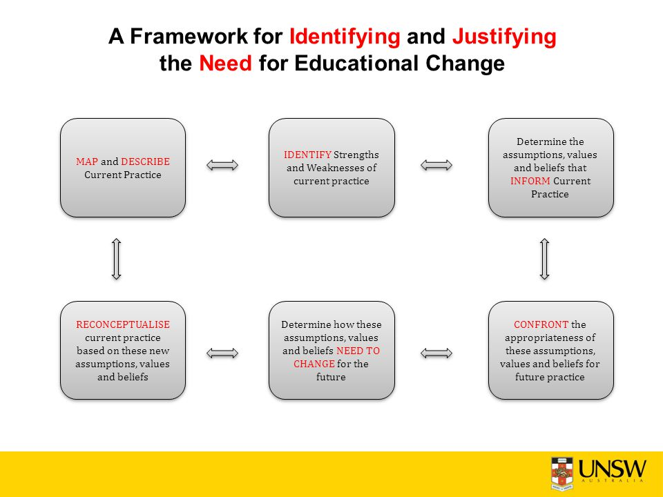 A Framework for Identifying and Justifying the Need for Educational Change