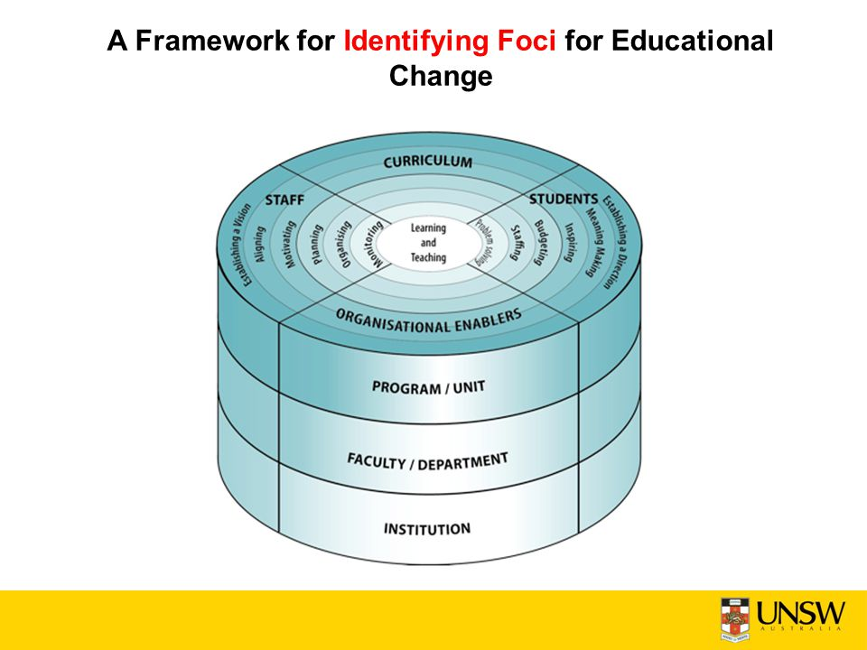 A Framework for Identifying Foci for Educational Change