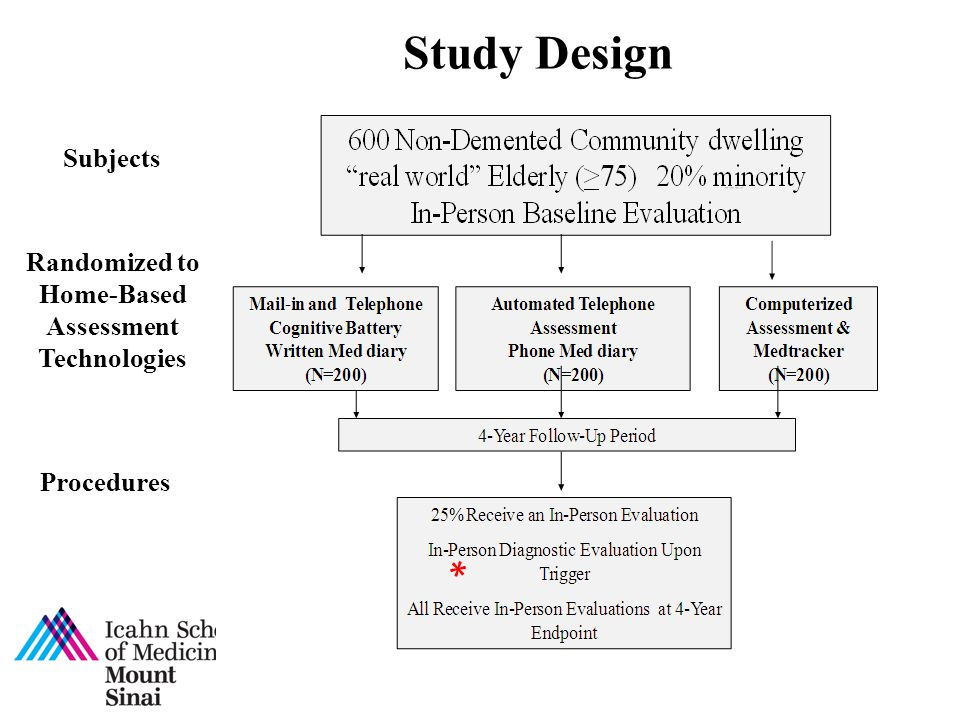 Randomized to Home-Based Assessment