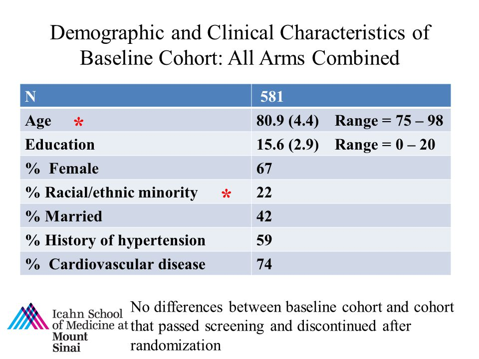Demographic and Clinical Characteristics of Baseline Cohort: All Arms Combined
