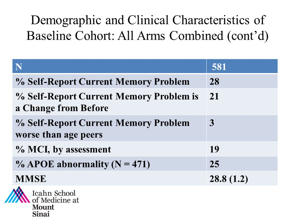 Demographic and Clinical Characteristics of Baseline Cohort: All Arms Combined (cont'd)