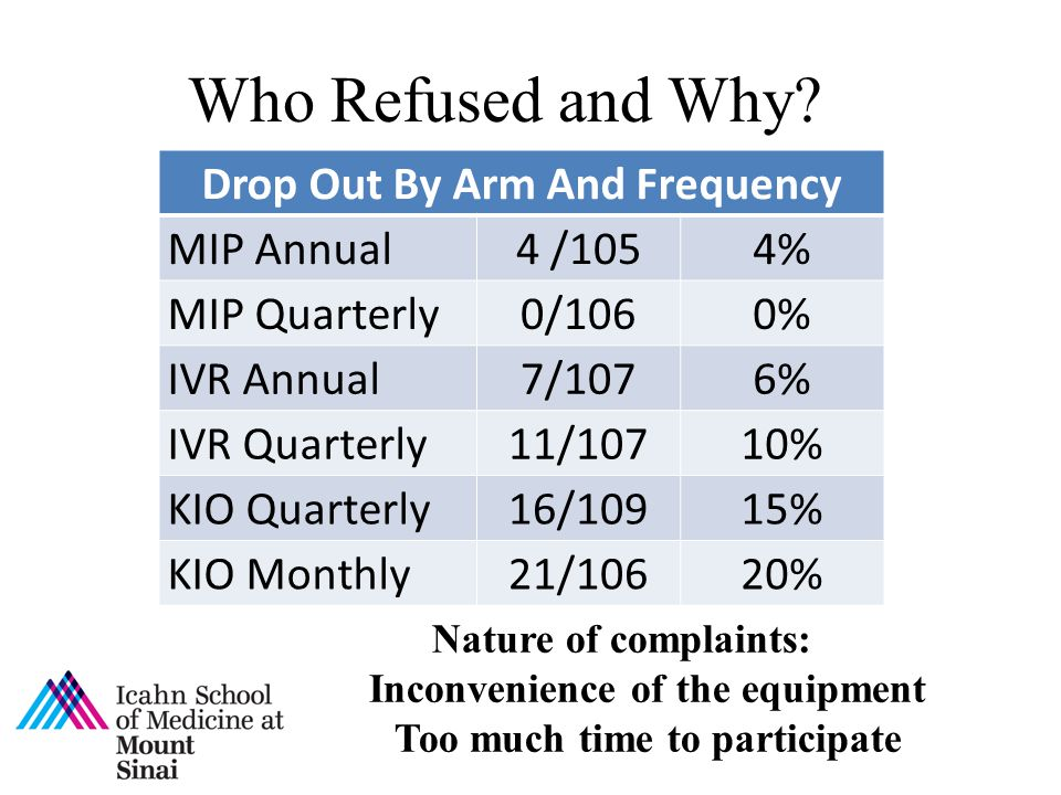 Who Refused and Why Drop Out By Arm And Frequency MIP Annual 4 /105