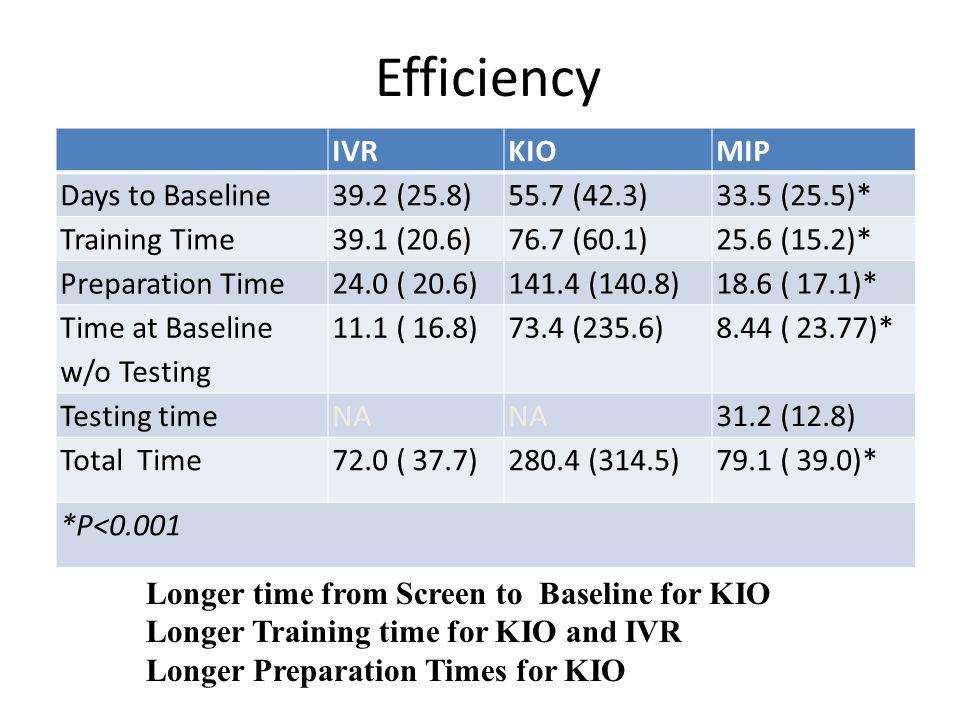 Efficiency IVR KIO MIP Days to Baseline 39.2 (25.8) 55.7 (42.3)