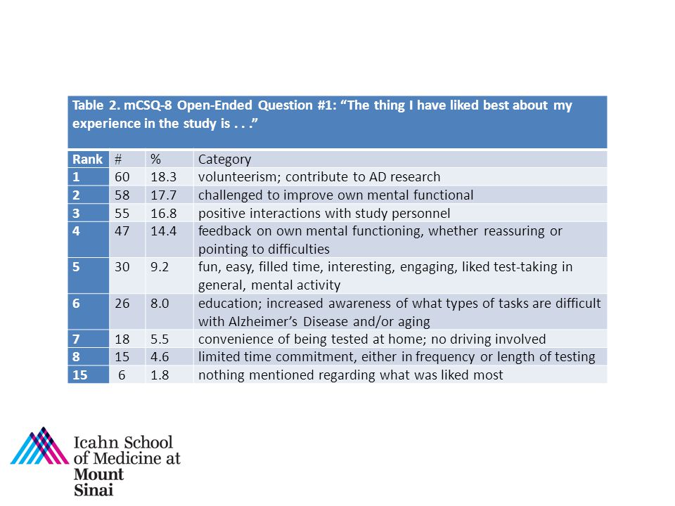 Table 2. mCSQ-8 Open-Ended Question #1: The thing I have liked best about my experience in the study is . . .