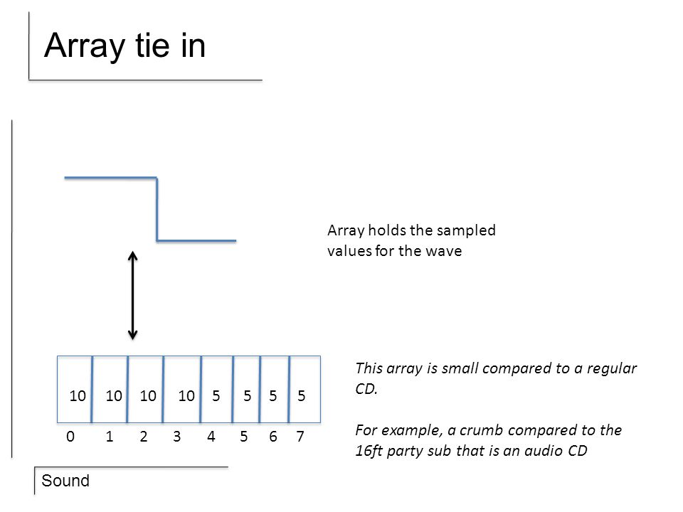 Array tie in Array holds the sampled values for the wave
