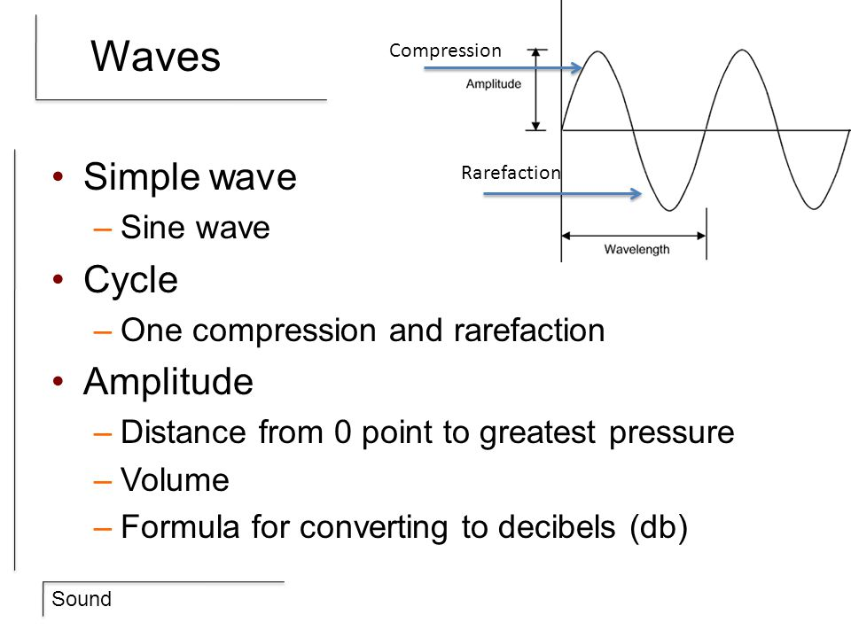 Waves Simple wave Cycle Amplitude Sine wave