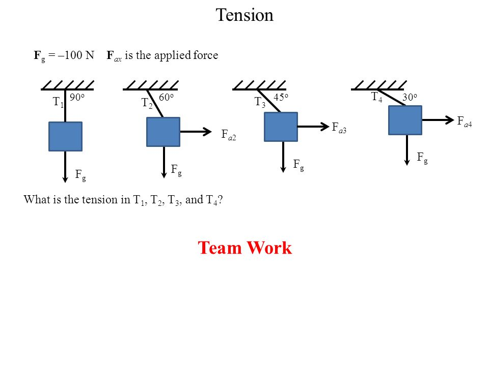 Tension Team Work Fg = –100 N Fax is the applied force T1 Fg T2 Fg Fa2