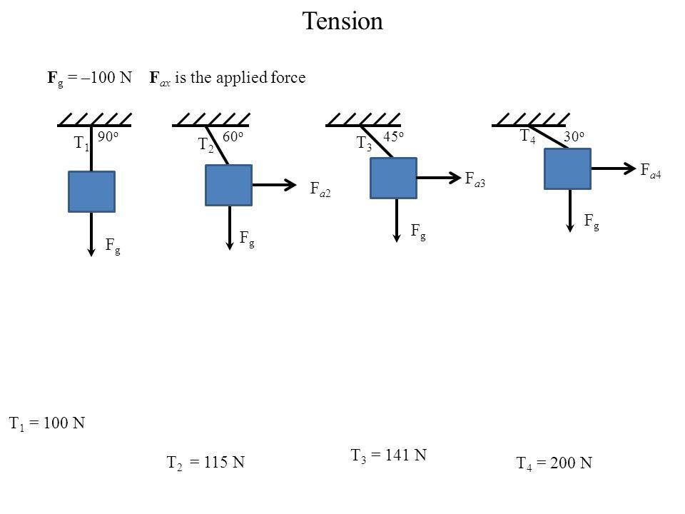 Tension Fg = –100 N Fax is the applied force T1 Fg T2 Fg Fa2 T3 Fg Fa3