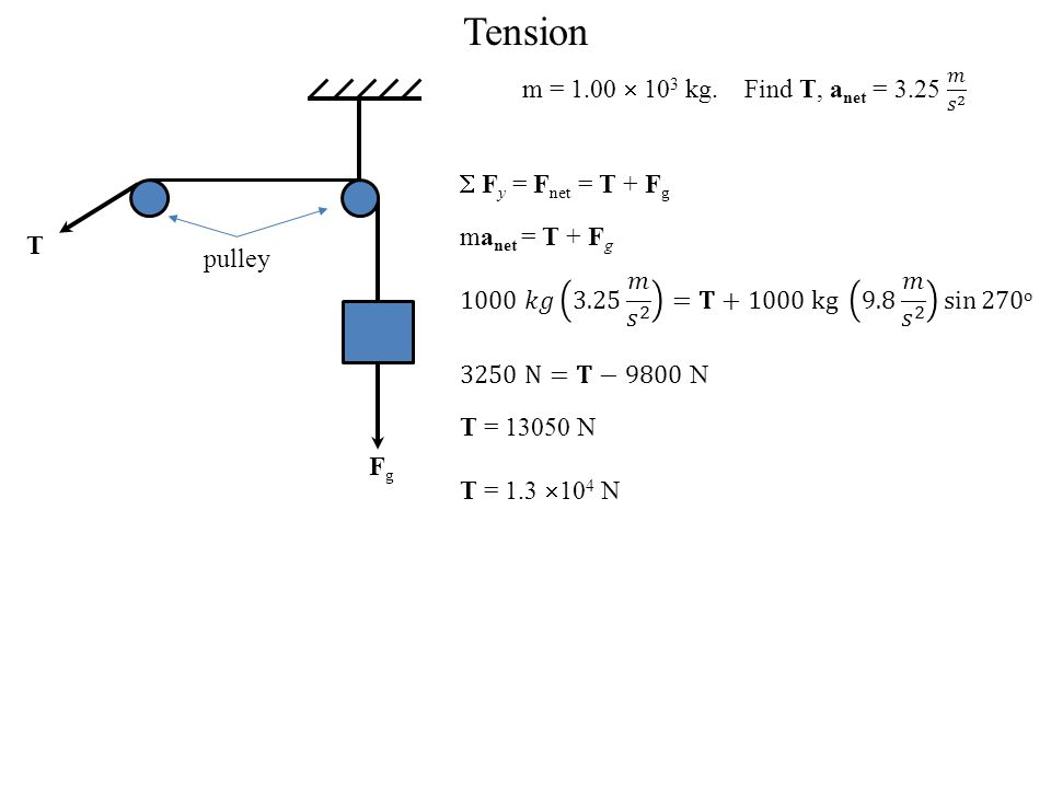 Tension m = 1.00  103 kg. Find T, anet = 3.25 𝑚 𝑠 2