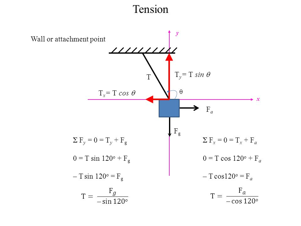 Tension Wall or attachment point T Fg Fa Ty= T sin  Tx= T cos 