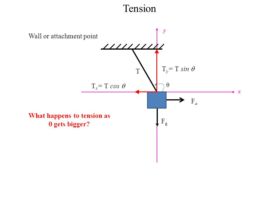 What happens to tension as  gets bigger