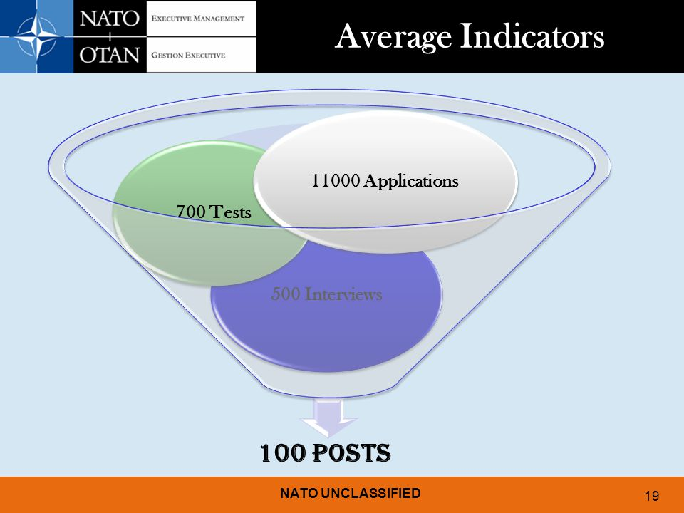Average Indicators 100 Posts 11000 Applications 700 Tests