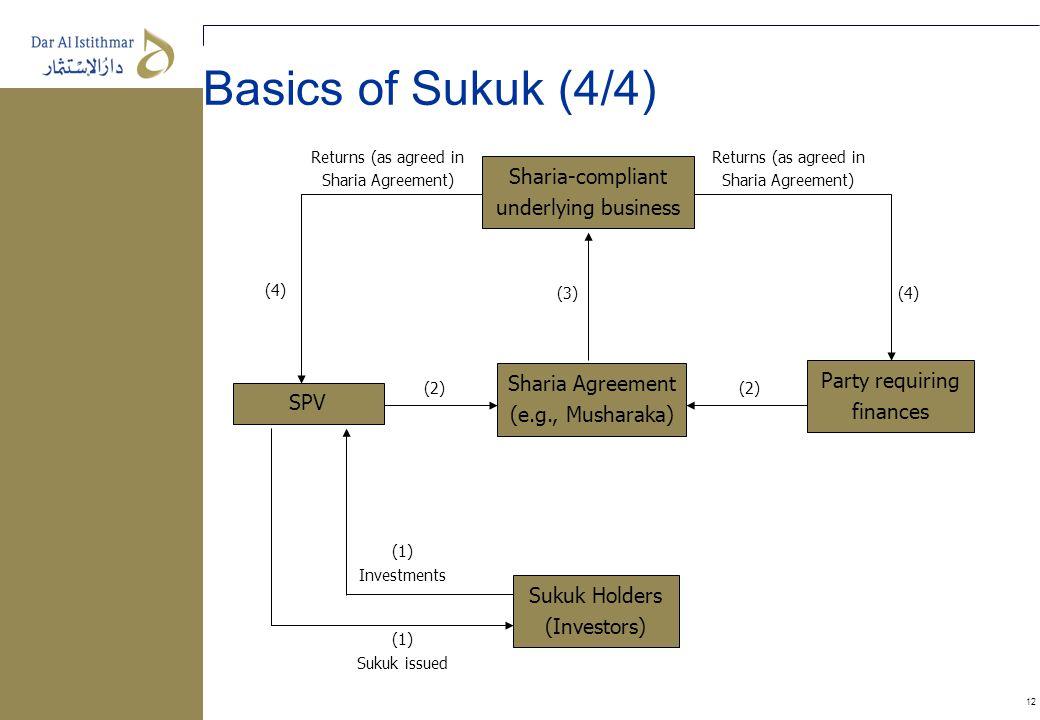 Basics of Sukuk (4/4) Sharia-compliant underlying business