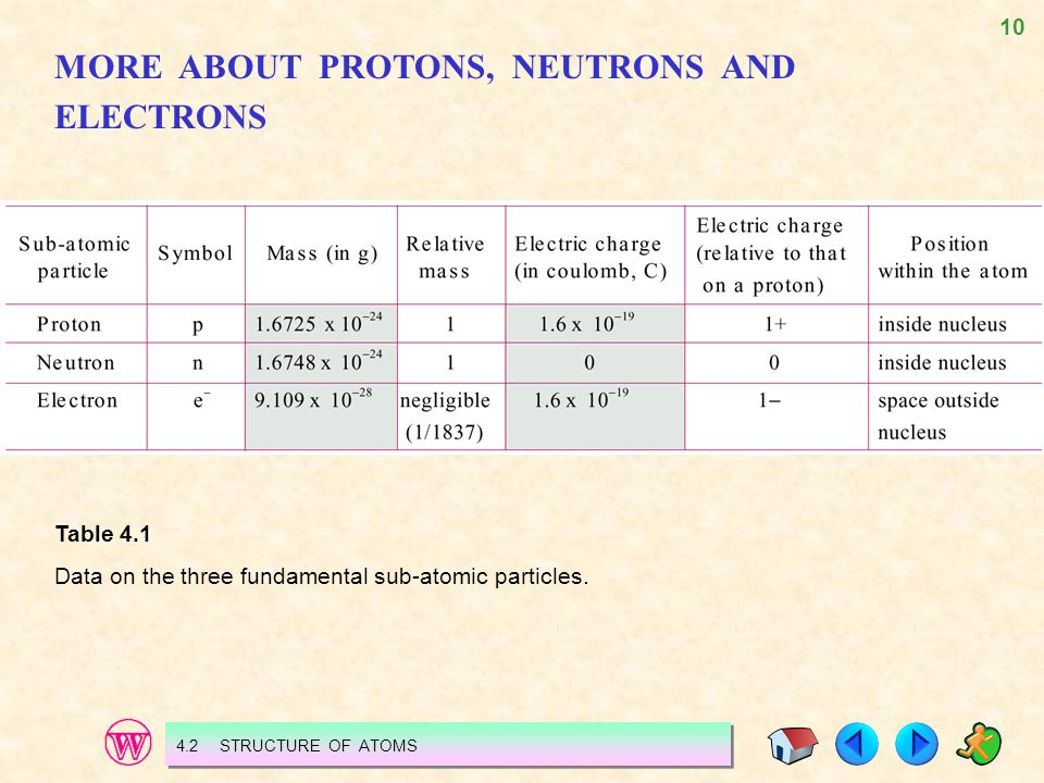 MORE ABOUT PROTONS, NEUTRONS AND ELECTRONS