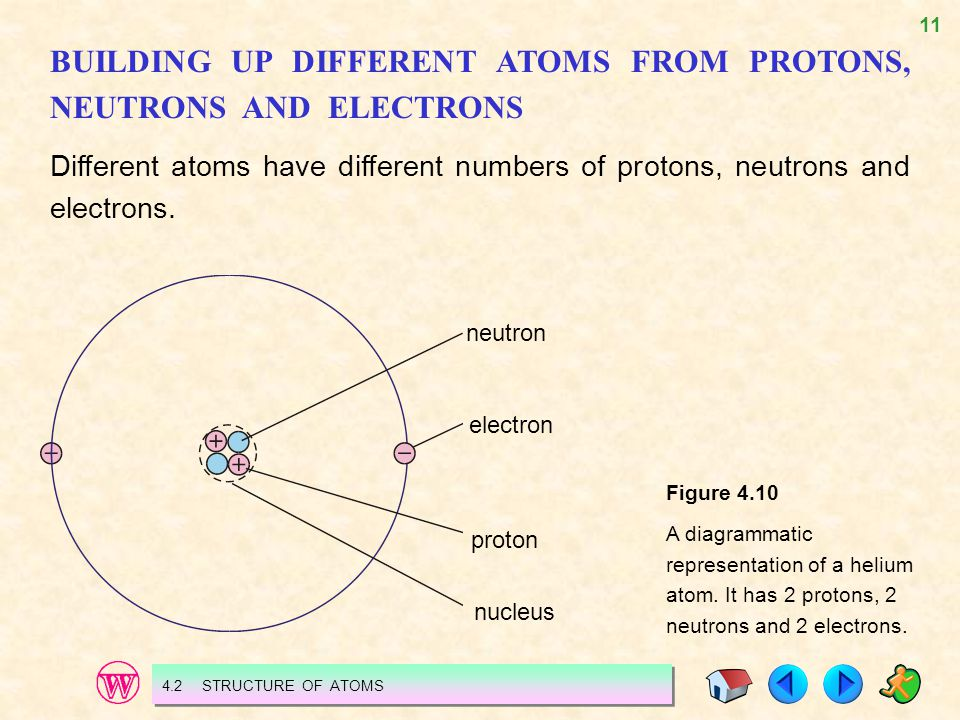 BUILDING UP DIFFERENT ATOMS FROM PROTONS, NEUTRONS AND ELECTRONS