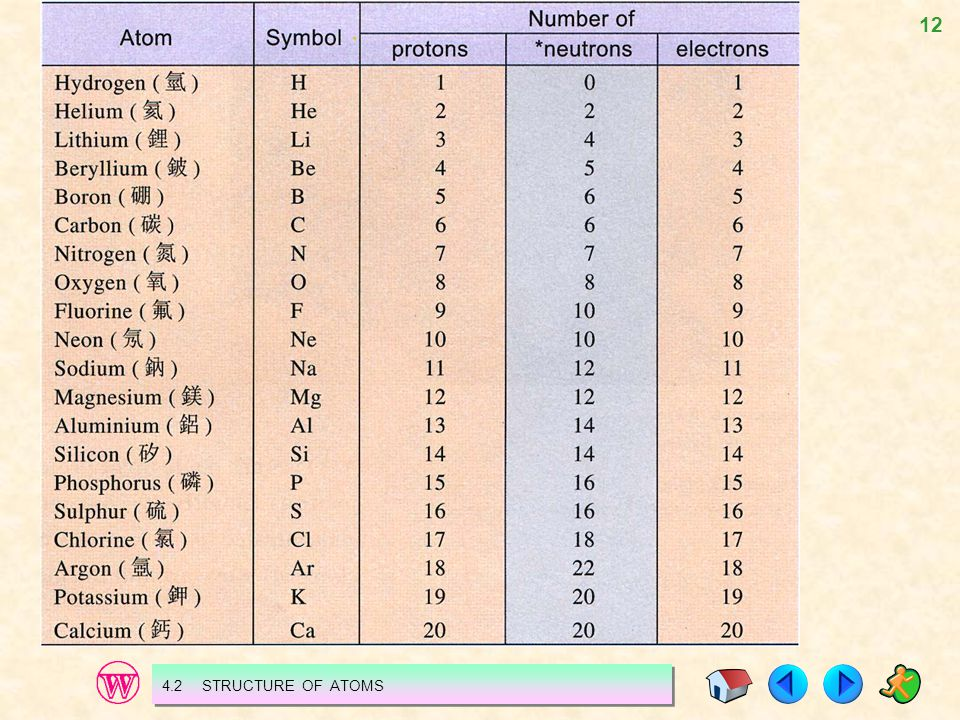 4.2 STRUCTURE OF ATOMS