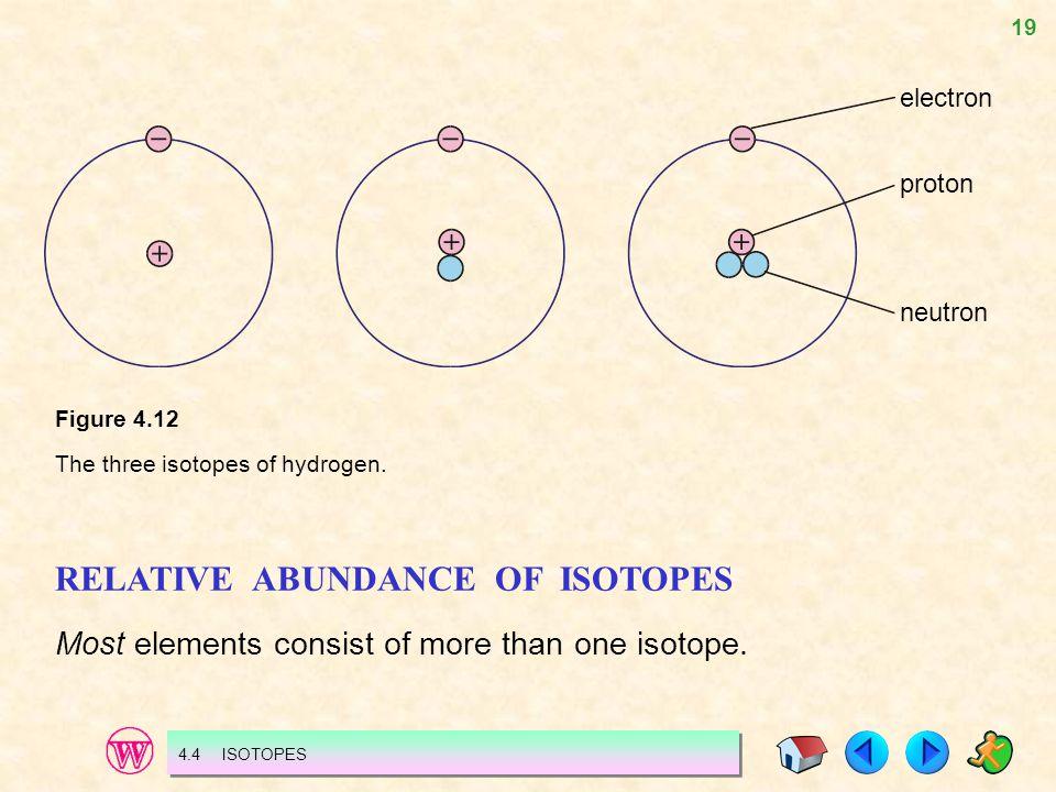 RELATIVE ABUNDANCE OF ISOTOPES