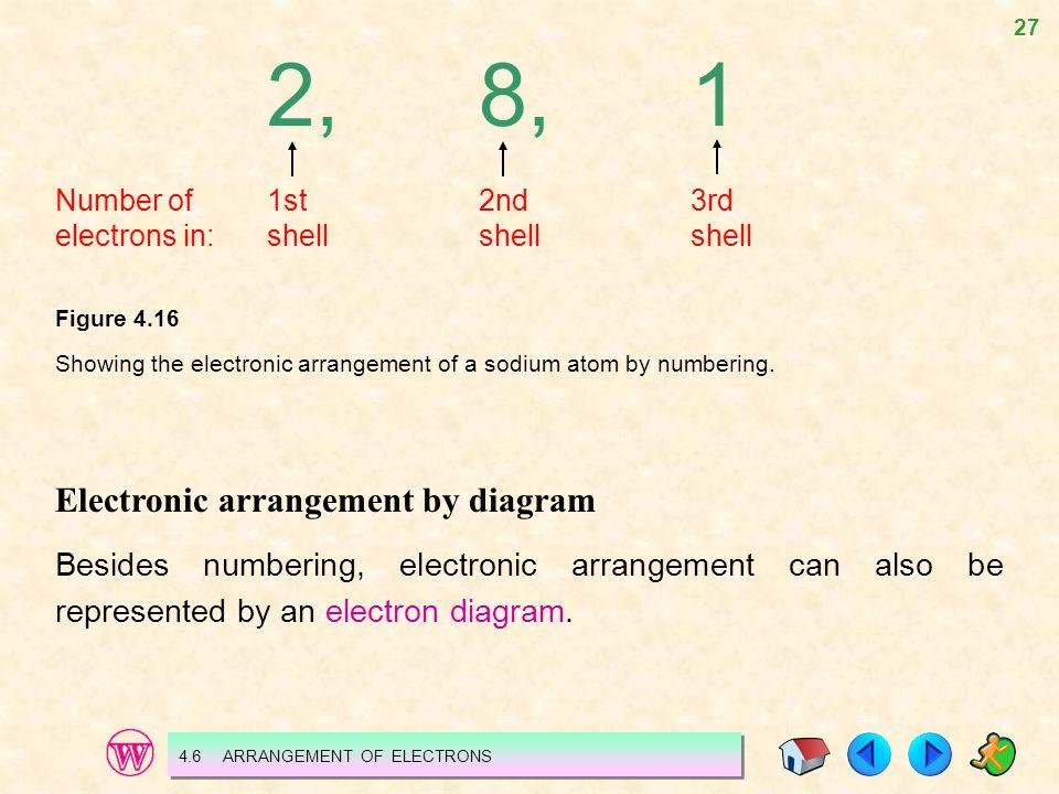 2, 8, 1 Electronic arrangement by diagram
