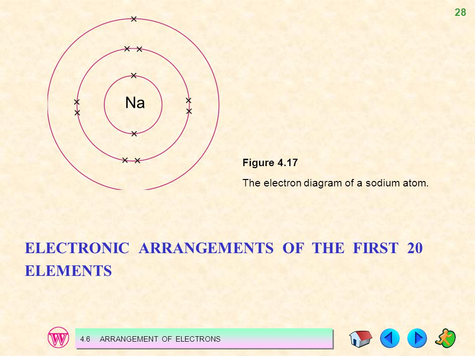 electron arragement A sodium atom containing 11 electrons has an electron arrangement of 2,8,1 two electrons filling the first shell, eight electrons filling the second shell and one electron in the outer third shell.
