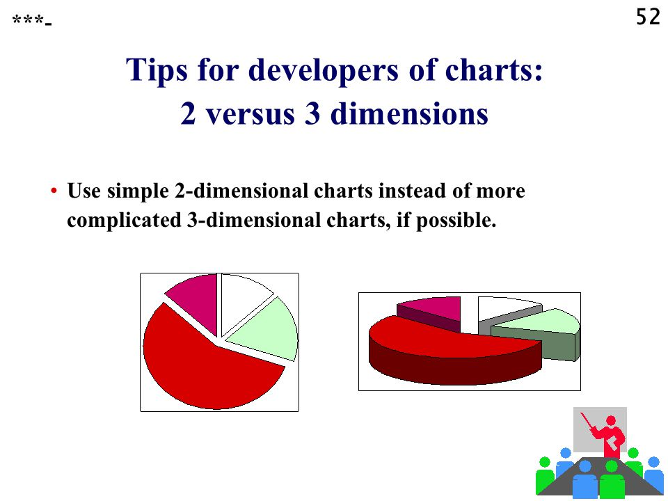Tips for developers of charts: 2 versus 3 dimensions