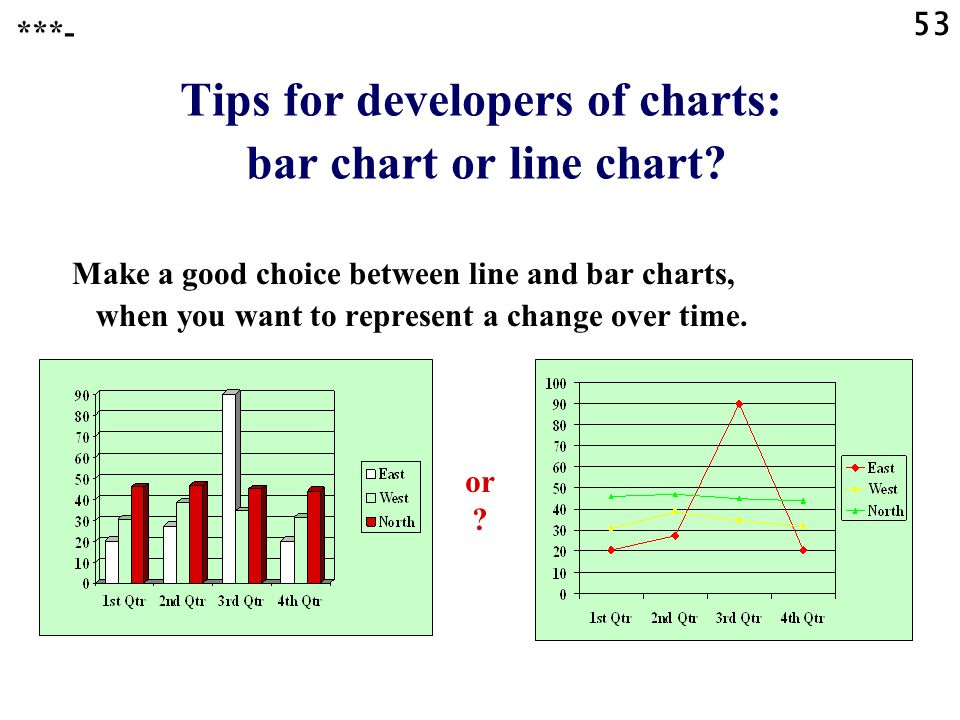 Tips for developers of charts: bar chart or line chart