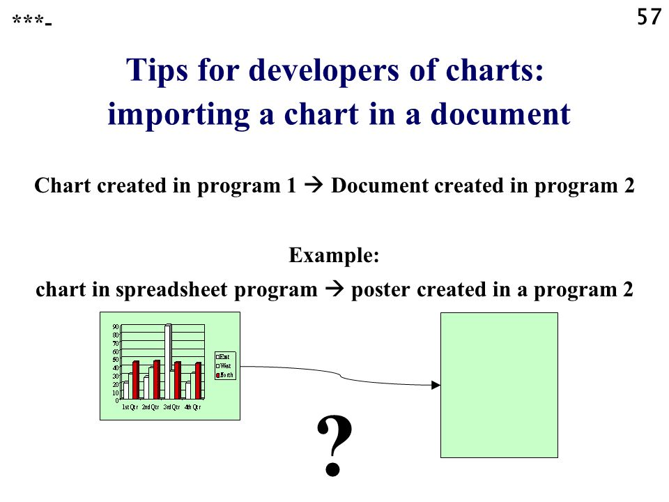 Tips for developers of charts: importing a chart in a document