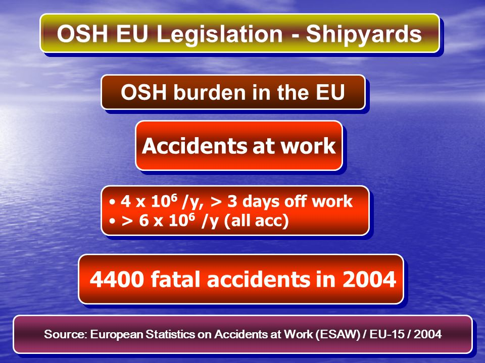 Source: European Statistics on Accidents at Work (ESAW) / EU-15 / 2004