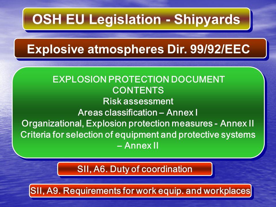 Explosive atmospheres Dir. 99/92/EEC