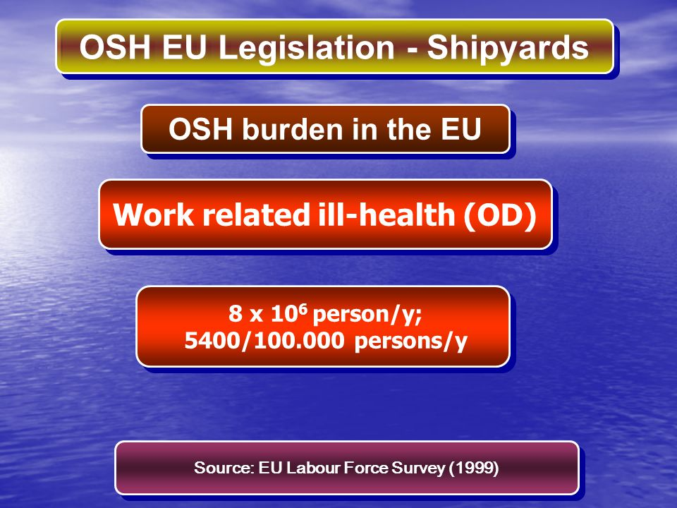 Work related ill-health (OD) Source: EU Labour Force Survey (1999)