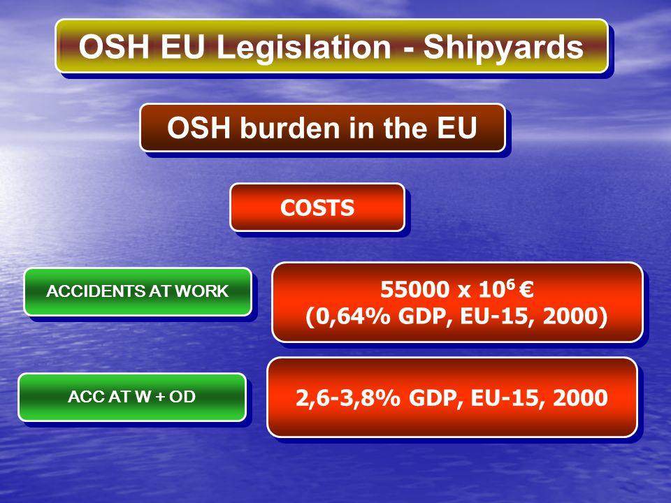 OSH burden in the EU COSTS 55000 x 106 € (0,64% GDP, EU-15, 2000)