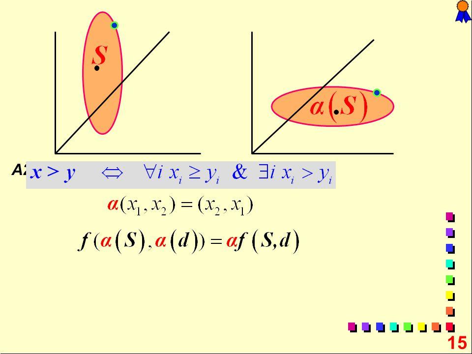 Axioms A1-A4 A1 (Pareto) d S A2 (Symmetry)