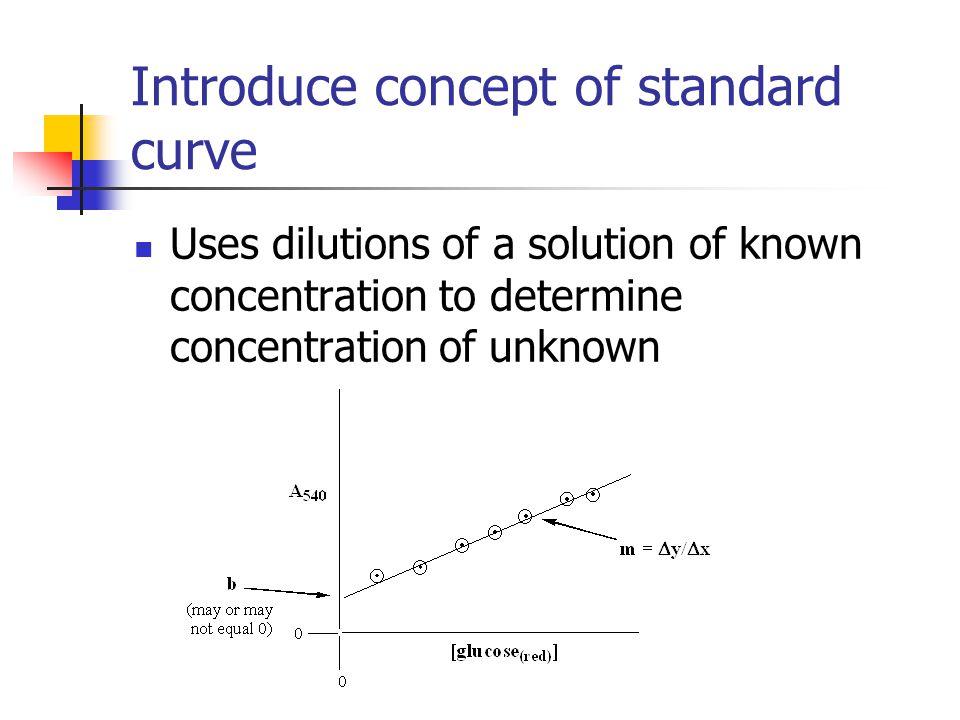 Introduce concept of standard curve