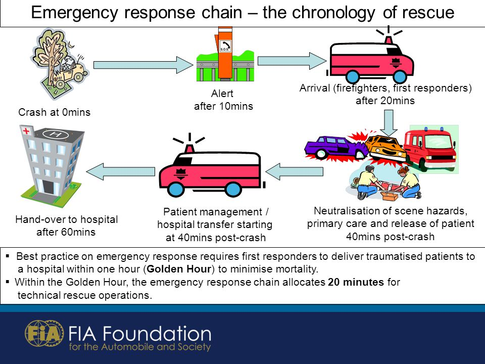 Emergency response chain – the chronology of rescue