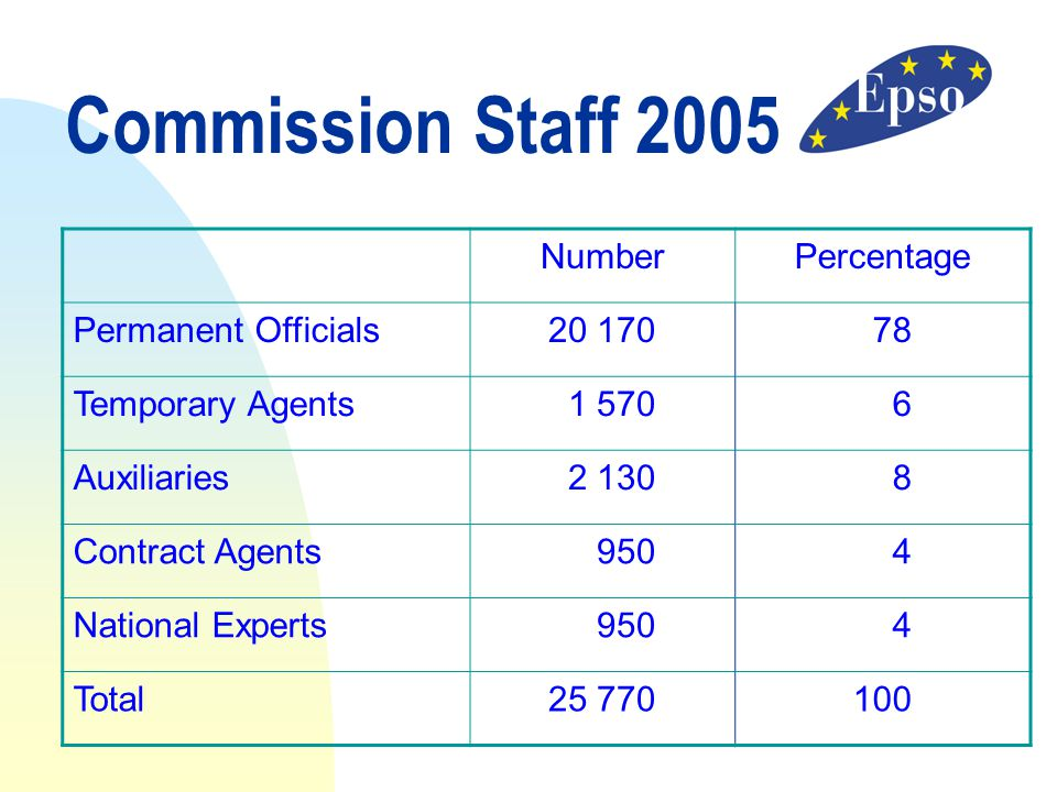 Commission Staff 2005 Number Percentage Permanent Officials 20 170 78