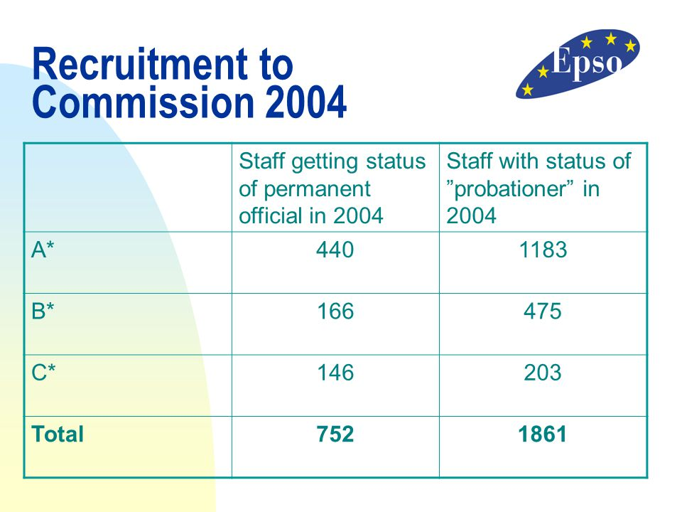 Recruitment to Commission 2004