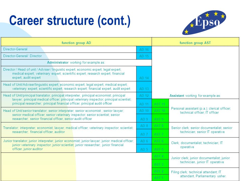 Career structure (cont.)