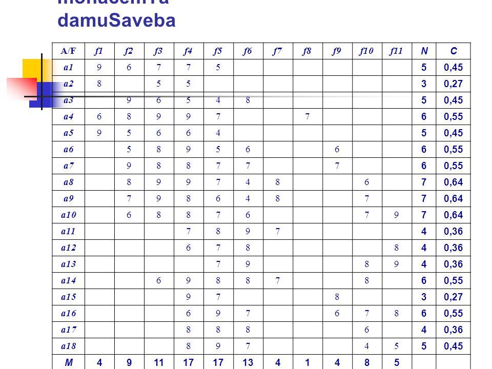 monacemTa damuSaveba A/F f1 f2 f3 f4 f5 f6 f7 f8 f9 f10 f11 N C a1 9 6