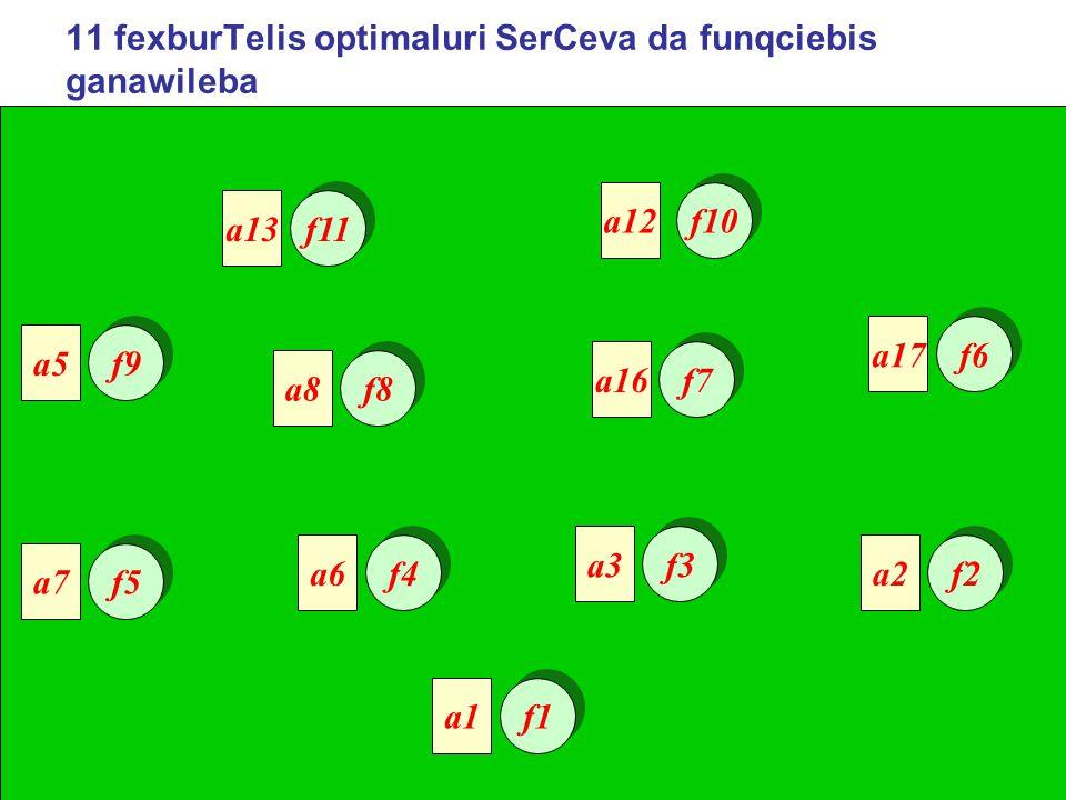 11 fexburTelis optimaluri SerCeva da funqciebis ganawileba