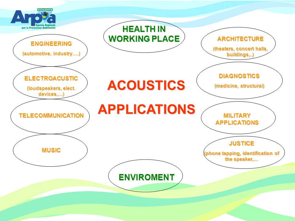ACOUSTICS APPLICATIONS