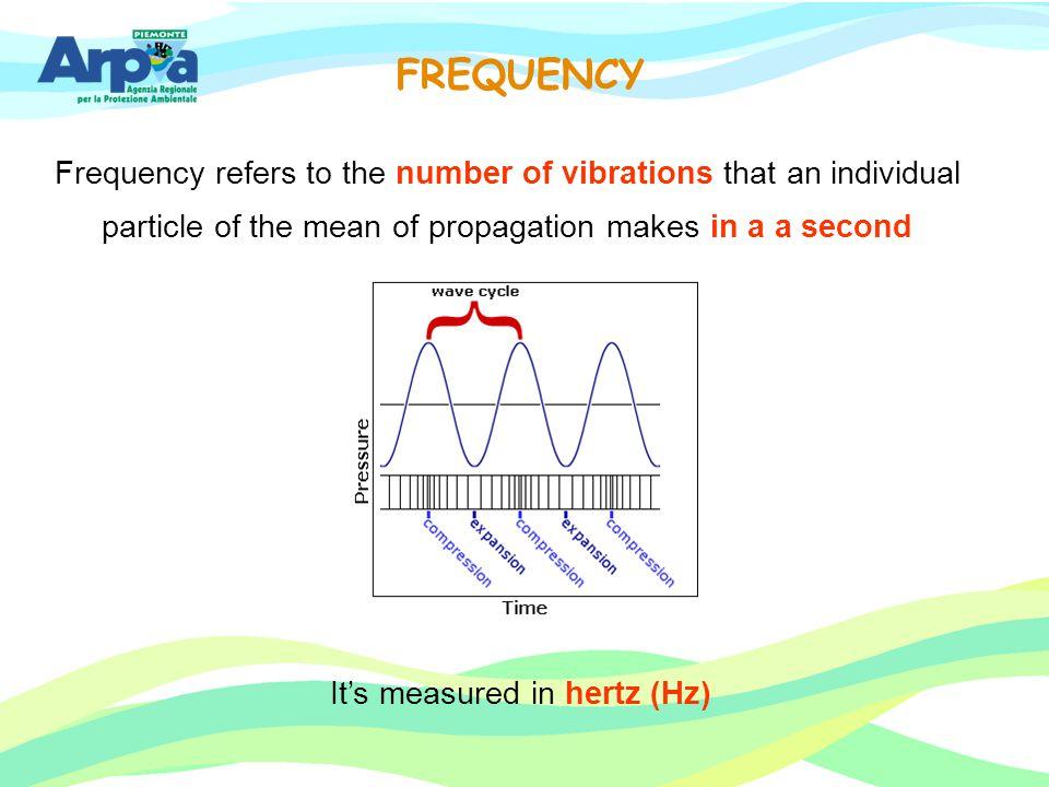 It's measured in hertz (Hz)