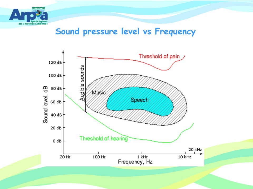 Sound pressure level vs Frequency