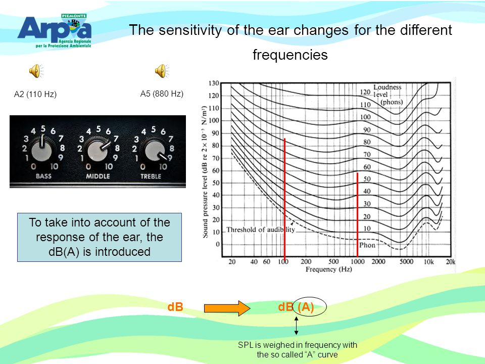 The sensitivity of the ear changes for the different frequencies