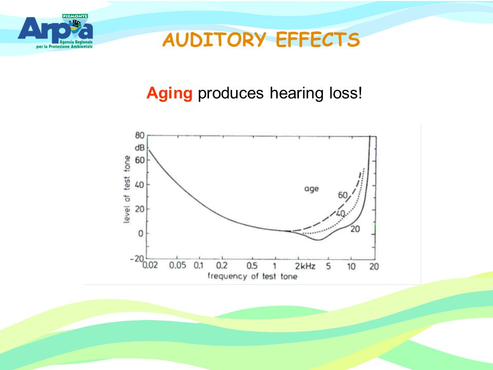Aging produces hearing loss!