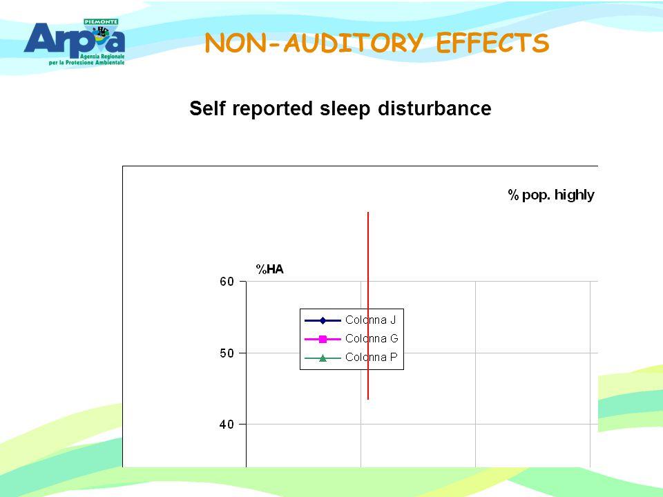 Self reported sleep disturbance