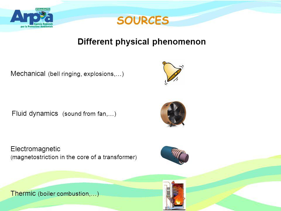 Different physical phenomenon