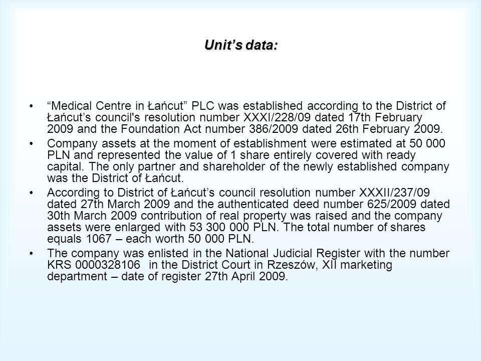 Unit's data: