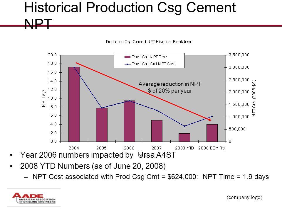 Historical Production Csg Cement NPT