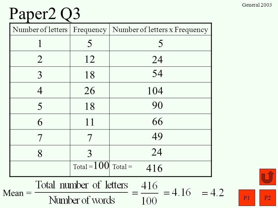 Number of letters x Frequency