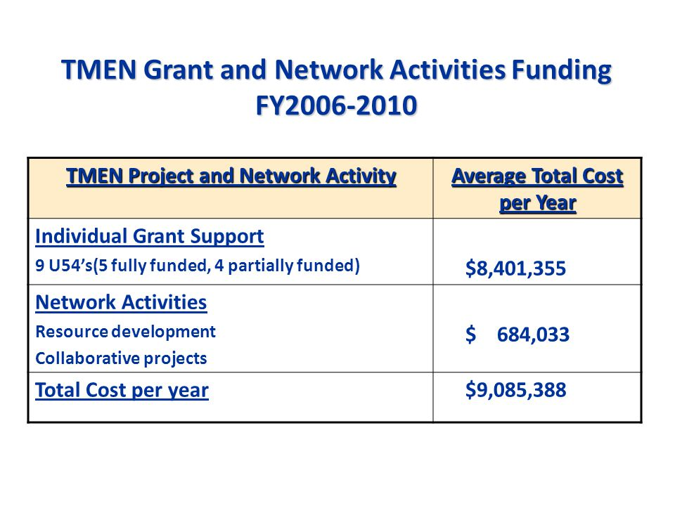 TMEN Grant and Network Activities Funding FY2006-2010