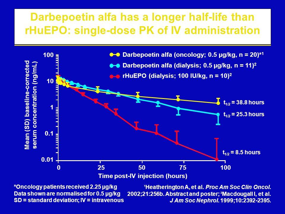 Darbepoetin alfa has a longer half-life than rHuEPO: single-dose PK of IV administration